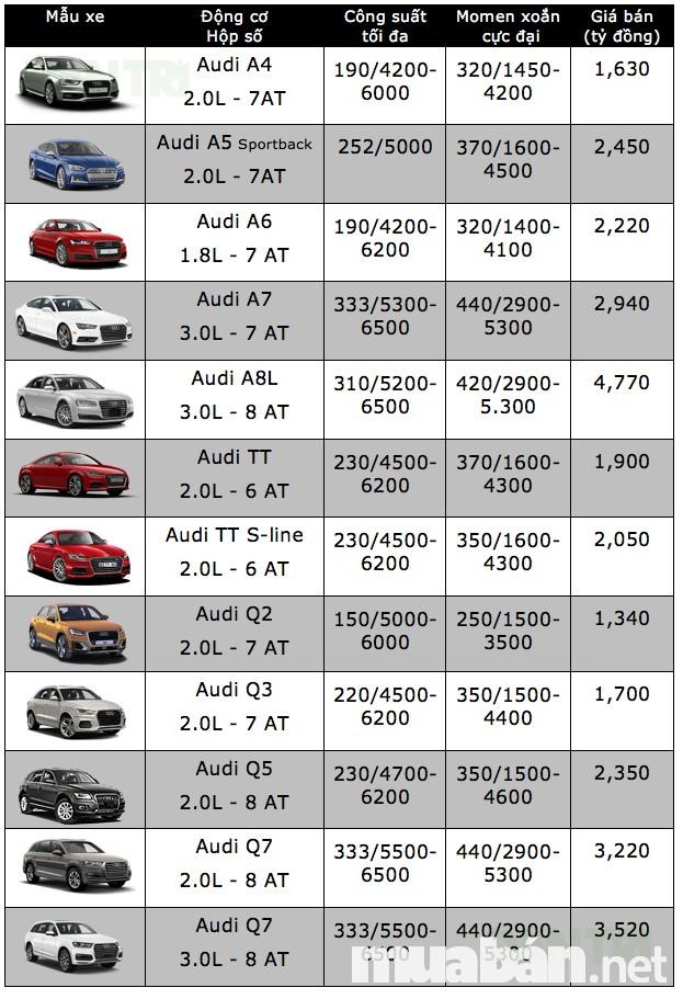 Bảng giá các sản phẩm của dòng Audi 2017