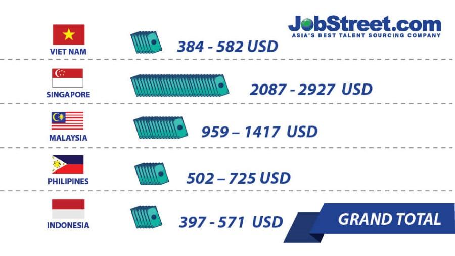 Jobstreet hỗ trợ tìm việc ở cả khu vực ngoài nước