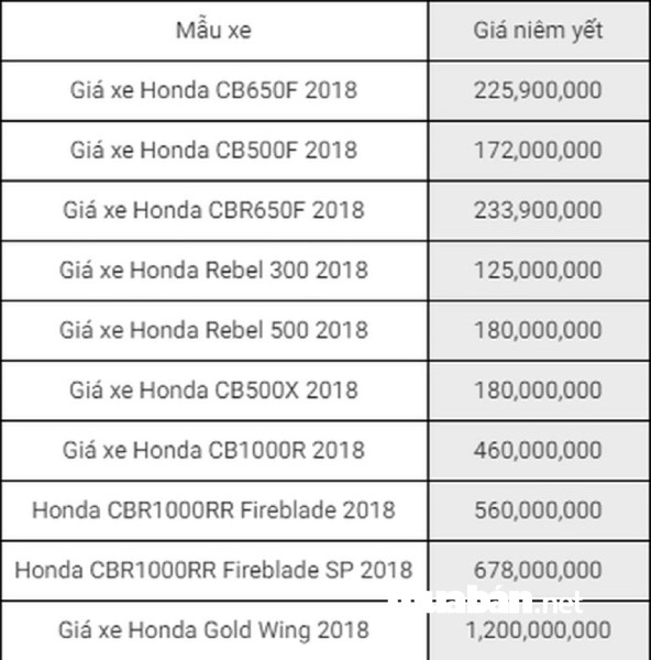Bảng giá xe phân khối lớn Honda tháng 06/2018.