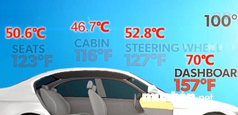 Nếu nhiệt độ ngoài trời trên 37 độ C thì nhiệt độ trong xe ô tô có thể đạt mức 46,7 độ C, nhiệt độ trên ghế ngồi cso thể lên tới 50,6 độ C.