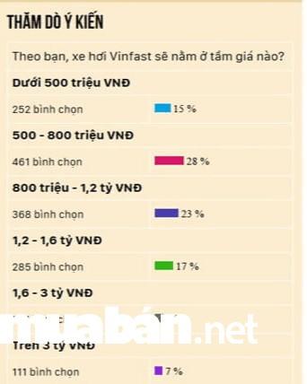 Kết quả khảo sát mức giá dự kiến của Vinfast
