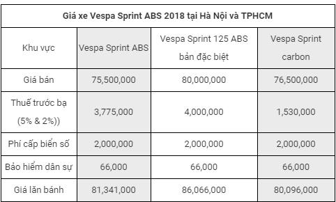 Bảng giá xeVespa Sprint ABS 2018 mới nhất