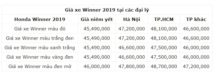 Giá xe Winner 2019 tại các đại lý