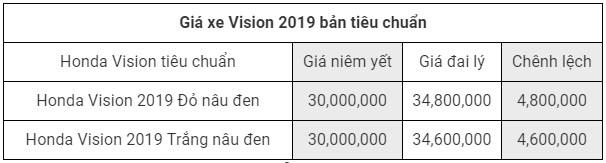 Giá xe Honda Vision 2019 bản tiêu chuẩn