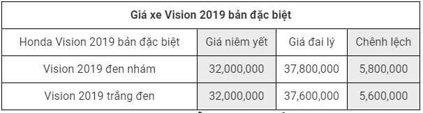 Giá xe Honda Vision 2019 phiên bản đặc biệt
