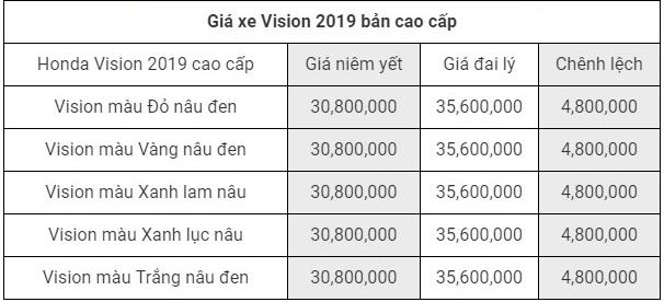 Giá xe Honda Vision 2019 phiên bản cao cấp