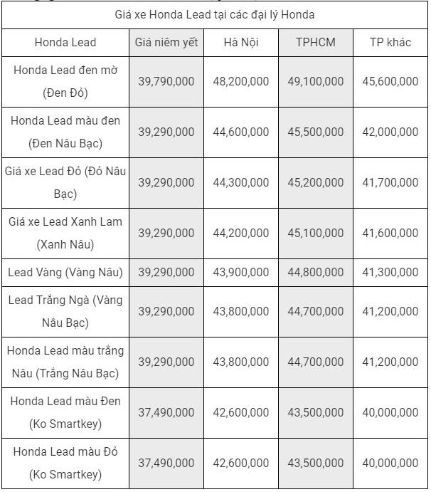 Giá bán xe tay ga Honda Lead 2019