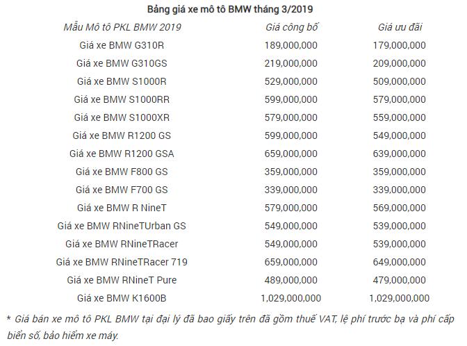 Giá Xe Phân Khối Lớn Honda Chính Hãng Tháng 3/2019