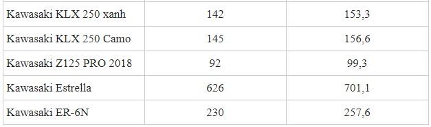 Giá xe phân khối lớn Kawasaki tháng 4/2019