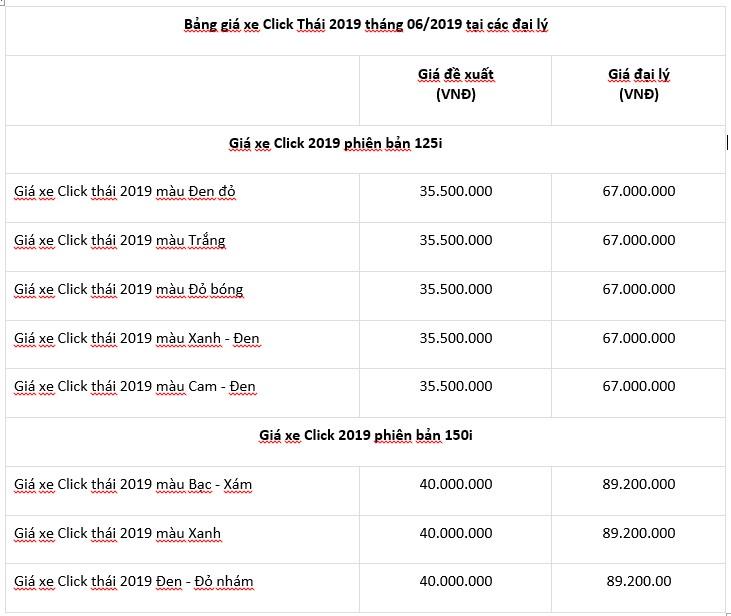 Giá xe Click Thái ở các đại lý