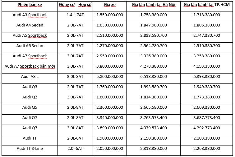 Bảng giá các dòng xe Audi tháng 06/2019