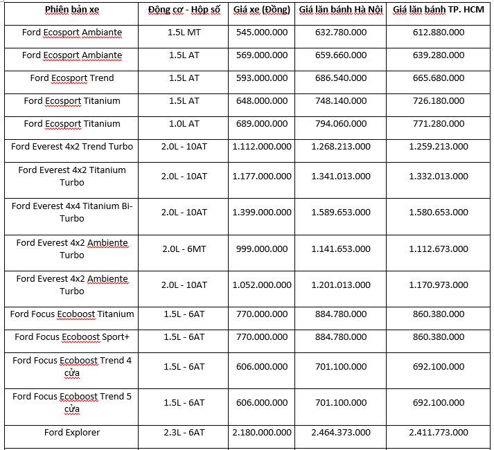 Giá xe ô tô Ford tháng 06/2019