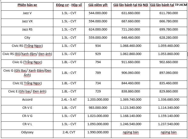 Bảng giá các dòng xe Honda tháng 06/2019