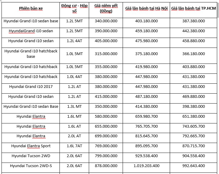 Giá xe ô tô Hyundai tháng 06/2019