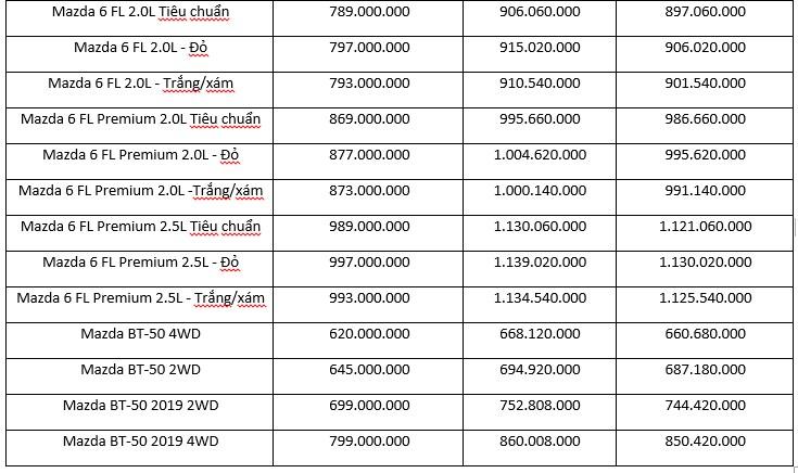 Giá xe ô tô Mazda tháng 06/2019