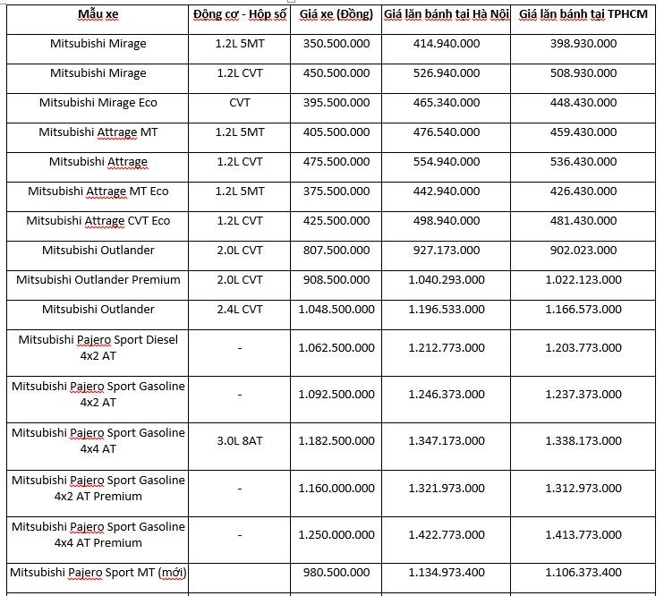 Bảng giá các dòng xe Mitsubishi tháng 06/2019