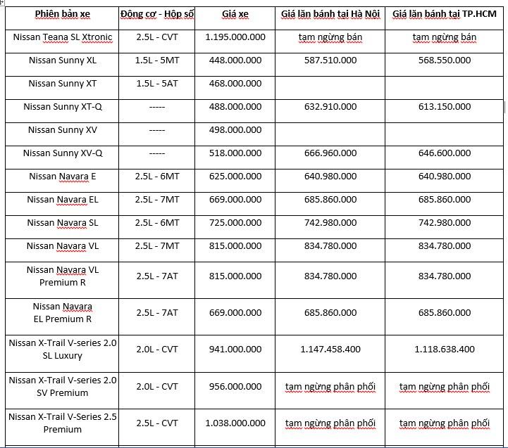 Bảng giá các dòng xe Nissan tháng 06/2019