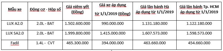Giá xe ô tô Vinfast tháng 06/2019