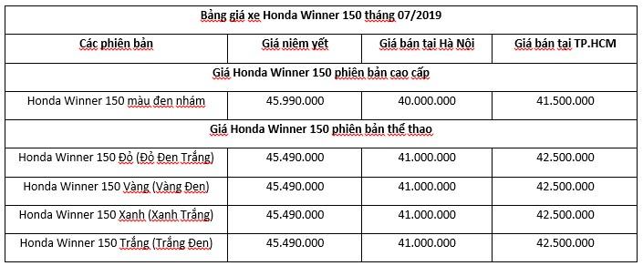 Giá xe Honda Winner mới nhất, tháng 7/2019