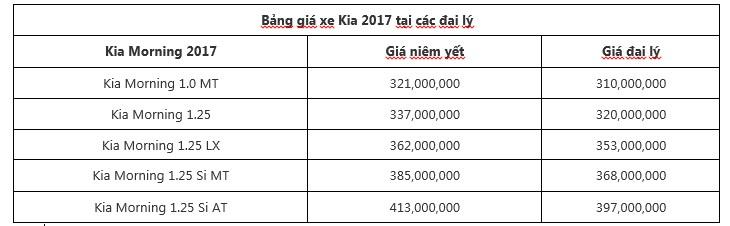 Giá xe Kia Morning 2017 tại các đại lý tại thời điểm mới ra mắt