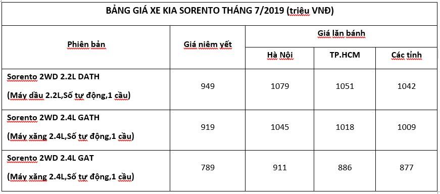 Bảng giá xe Kia Sorento mới nhất, tháng 07/2019