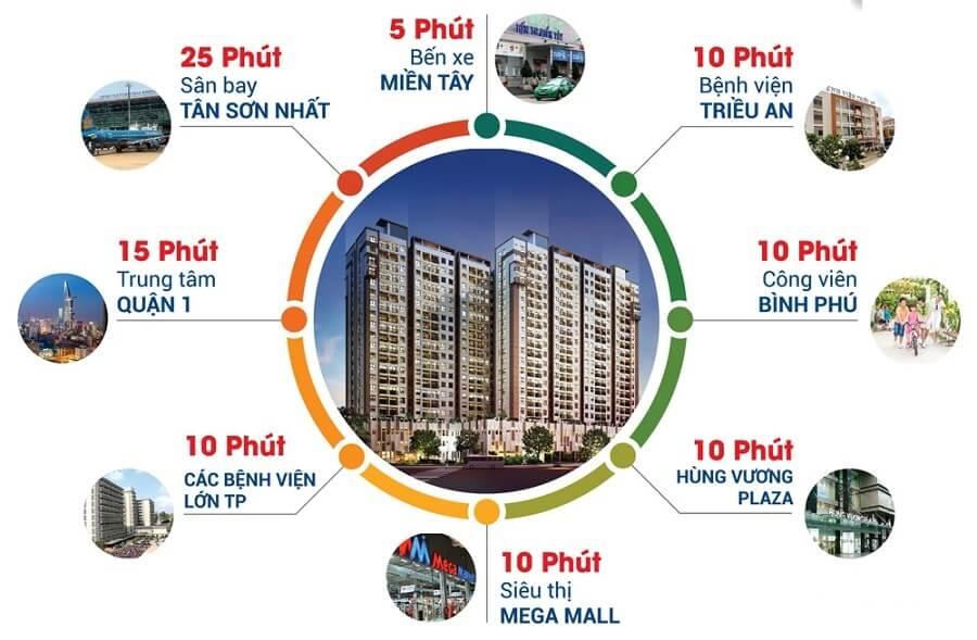 Căn hộ High Intela nằm trong khu vực được quy hoạch bài bản và cực kỳ cao cấp