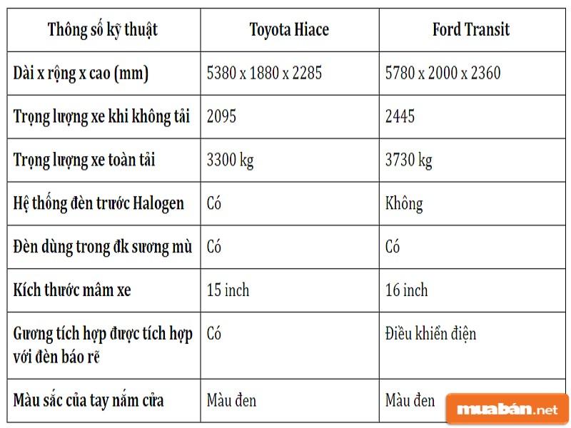 Ngoại hình của hai dòng xe