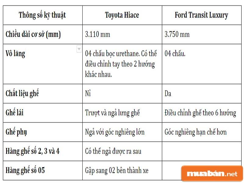 Bảng so sánh thông số kỹ thuật