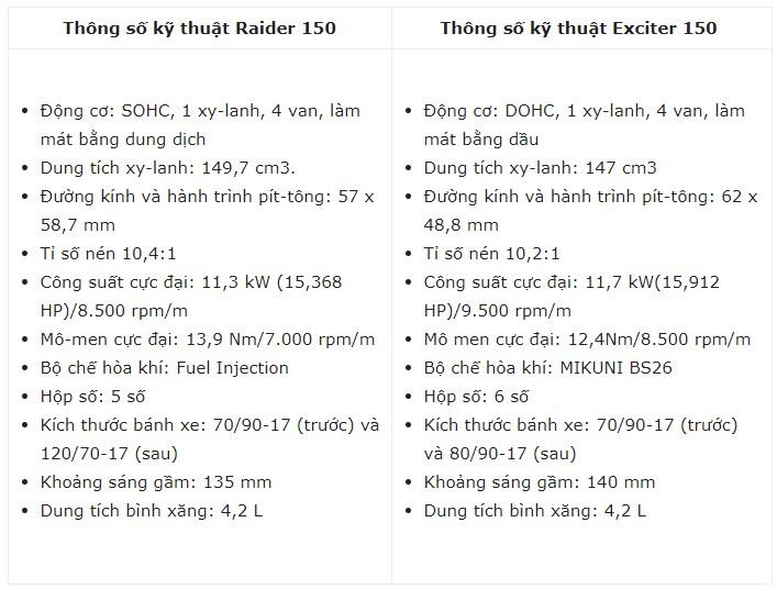 So sánh thông số kỹ thuật giữa Raider 150 vs Ex 150