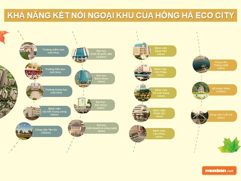 Khả năng kết nối tiện ích ngoại khu của khu đô thị Tứ Hiệp