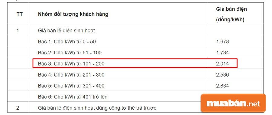 Trong trường hợp sinh viên thuê nhà dưới 12 tháng và chủ nhà chưa làm kê khai số người dùng điện thì áp dụng mức 3 (giá bán lẻ điện sinh hoạt).