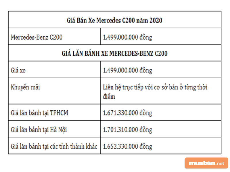 Bảng Giá Bán Xe Mercedes C200 Đời 2020