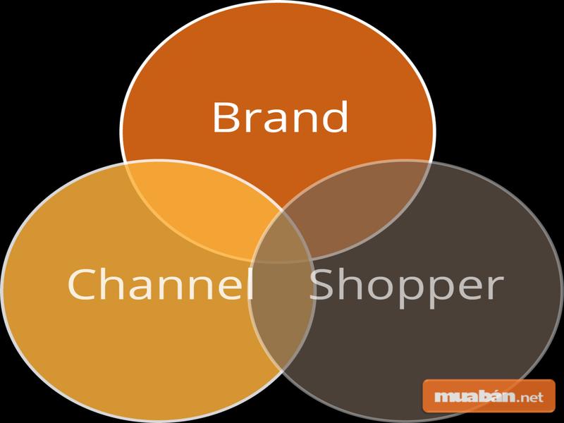 Khái niệm trade marketing hướng tới những mục đích to lớn nhằm hỗ trợ hoạt động của doanh nghiệp