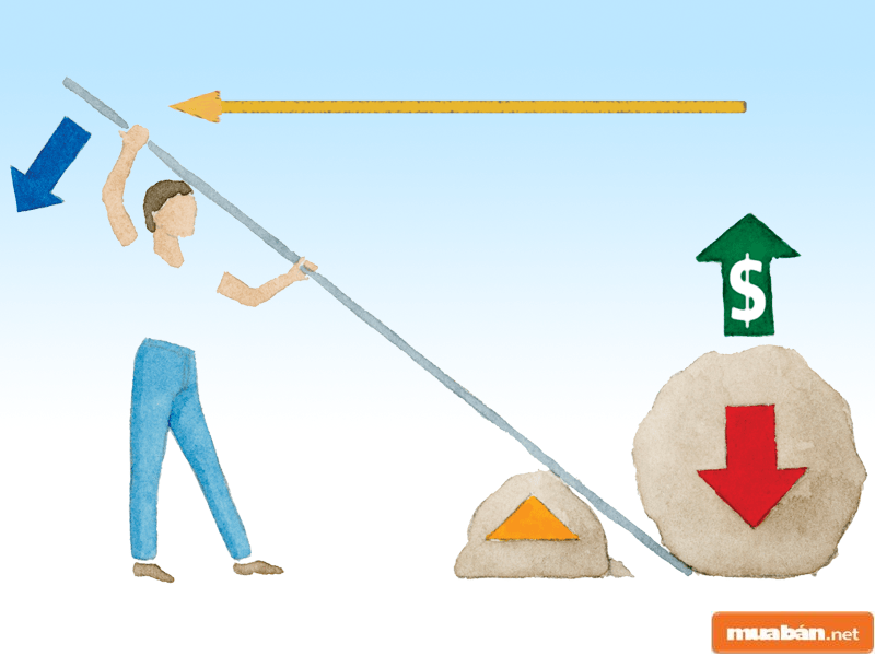 Đòn bẩy tài chính là hình thức sử dụng vốn vay từ đơn vị khác để thu lại lợi nhuận cho mình